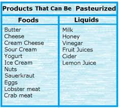 Pasteurization Chart Pasteurization Lesson For Kids Definition Process Study Com