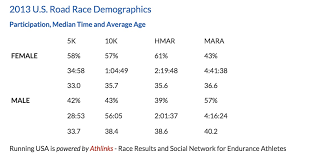 Average 10k Time By Age Chart What Do The Numbers Say About Womens And Mens Running