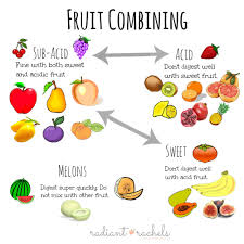Fruit And Vegetable Challenge Chart Food Combining Tips Food Combining Fruitarian Diet Raw