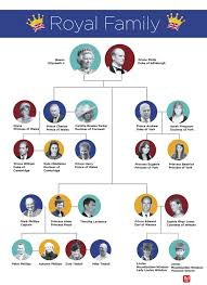 royal family tree this chart explains it all reader s digest the entire royal family tree explained in one