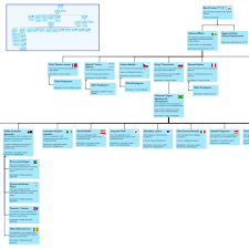 Angular Org Chart Component 50 Judicious How To Create Organization Chart In Html