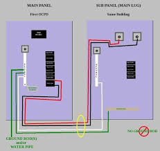 how to install a subpanel main lug within wiring sub panel diagram how to wire a subpanel diagram crude diagram for installing a sub panel in the same structure as inside wiring to main