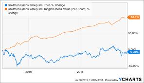 Goldman Sachs Organizational Chart 2015 Goldman Sachs Its 47 Dividend Hike Should Put It On Your