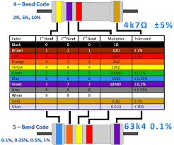 5 Band Resistor Color Code Chart Pdf Free Ping Color Code Chart Pdf Pages Electronic Circuit