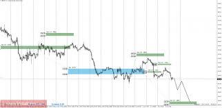 Торговый прогноз gbpjpy  Дневная КЗ дневная контрольная зона Зона образованная важными данными с фьючерсного рынка которые изменяются несколько раз в год