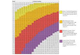 Temperature Humidity Chart Index Dairy Heat Stress