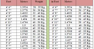 Height Weight Chart Women Kg Ideal Height Weith Chart For Men And Women Healthy Begin