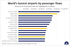Airport Passenger Flow Chart Beijing Daxing Airport Takes China Closer To Being Worlds