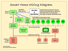 wiring diagram for home network to create cctv 28 alluring lan best home network setup 2017 at Home Network Wiring Diagram