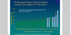 Indiana Workers Comp Fee Schedule Partially Enacted Rate