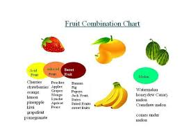Fruits Mixing Chart