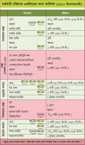 34 Experienced Pregnancy Food Chart In Bangla