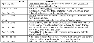 Mughal Empire Timeline Chart Draw A Timeline Chart Showing Important Events Of The Mughal