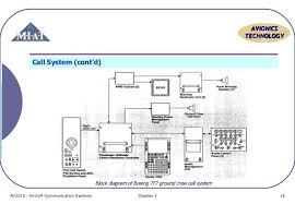 aircraft communication topic 6 pa system systems chapter 3 15 16