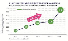 2017 Chart Labels Plant Based Foods Clean Labels Are Top Trends In 2017