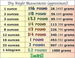 Weight And Measure Chart Pounds To Gram Math Fourth Grade Mathematics Standard Units Of