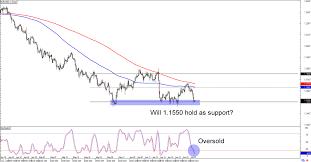 Eur Usd 4 Hour Chart Chart Art Eur Usds Range And Usd Jpys Potential Breakout