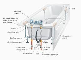 installing a bathroom faucet. Replacing Bathroom Sink Drain Lovely Faucet Design Installing New How To Remove A