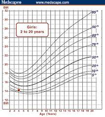 Bmi Centile Chart Using The Bmi For Age Growth Charts