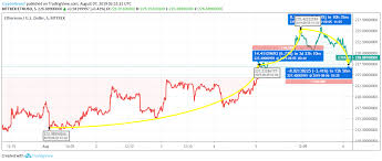 Ethereum Price Usd Chart Ethereum Price Analysis Has Eth Overcome The Bear Phase