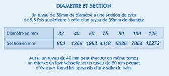 diamètre et section de tuyauterie