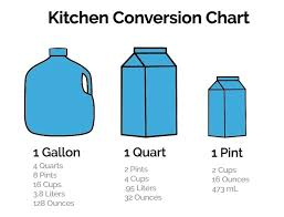 Unbiased Converting Cups To Gallons Chart Pint And Quart