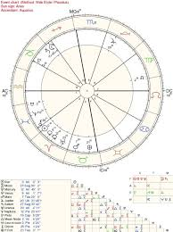 Astrology Natal Chart Do Astrological Natal Charts