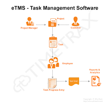Etms Task Management Software Is An Ideal Tool For Service