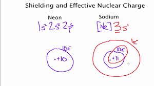 Electron Shielding The Shell Model And Shielding