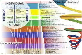 Spiral Dynamics Integral Sdi Aqal Simple Chart The Video