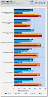 Samsung 850 Evo 500gb Sata Iii M 2 Ssd Review