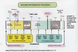 a chronological model for the bible part the exodus joshua exodus chart