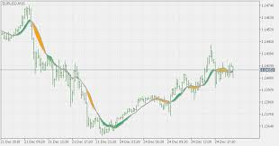 Free Macd Charts Free Download Of The Ema To Sma Macd On Chart Indicator