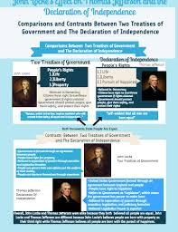 Hobbes And Locke Venn Diagram John Locke And Thomas Jefferson Compare Contrast By Jack O