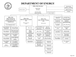 Types Of Organizational Chart In Management Organizing Introduction To Business