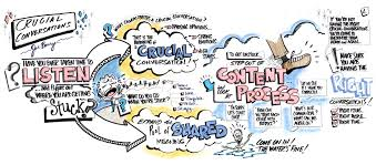 crucial conversations summary five elements consulting group