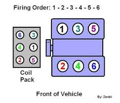 chrysler firing order diagrams picture of how to do it chrysler lhs 3 5 liter engine please here is a firing order diagram to help assist you and let me know if you need any help understanding this diagram
