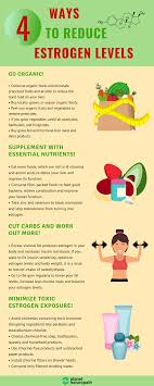 How To Reduce High Estrogen Levels Planet Naturopath