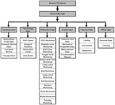 Organization Chart Welco Valve Professional Industrial