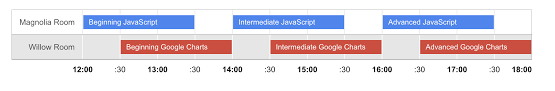 Is This Timeline Chart Visualization Possible In Google Data