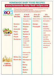 Baby Food Chart After 8 Months Baby Food Chart Plan Babys Menu At A Glance
