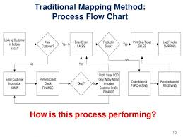 Credentialing Process Flow Chart Luxury Process Flow Diagram
