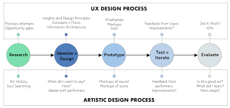 Interaction Design Process In Hci The Hidden Links Between Ux Design And Music Dance Performance