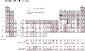 Element Chart With Names And Symbols The Elements