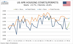 Housing Starts Chart Forex Analysis Us May Housing Starts Building Permits