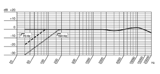 Akg C414 B Uls Frequency Response Chart Akg 414 In Omni Mode For Rew Home Theater Forum And Systems