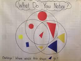Venn Diagram Of Geometric Shapes What Do You Notice Geometry Venn Diagram