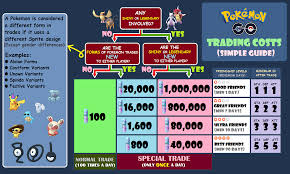 Simplified Trade Costs Version 2 Thesilphroad
