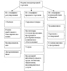 Реферат Динамика товарная и географическая структура внешней  Динамика товарная и географическая структура внешней торговли РФ