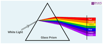 Wavelength Of Light Visible Spectrum Calculation Of